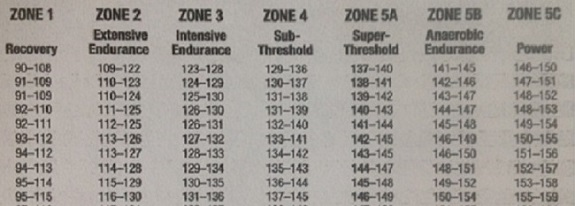 An Introduction to Testing and Training Zones For Triathlon